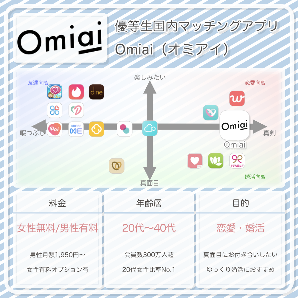 Omiaiの情報