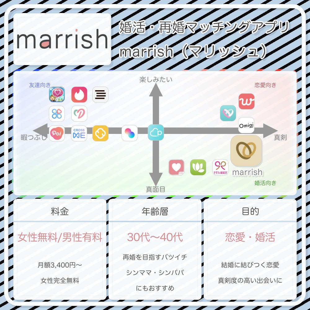 marrishの情報